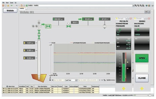 SCADA and DCS Battle for Globalization