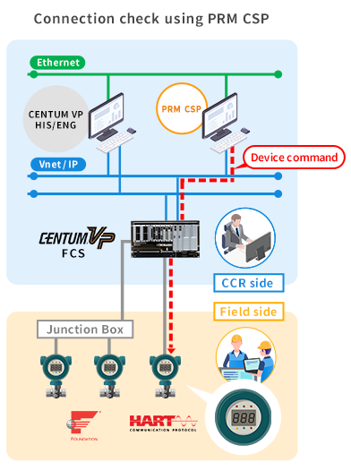 connection check using prm