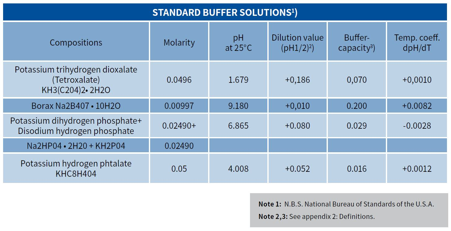 ph  orp buffer calibration solutions