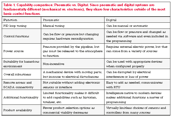 Digital Pneumatic1