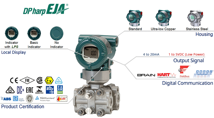 EJA120E Draft Range Differential Pressure Transmitter-Overview
