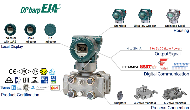 EJA130E Differential Pressure Transmitter Overview