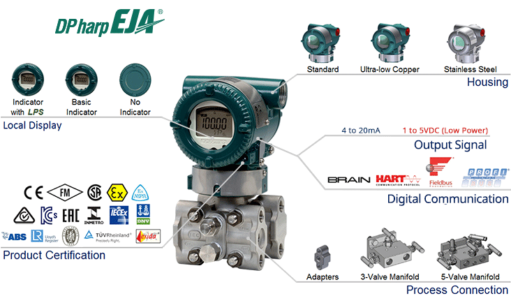 EJA430E Traditional-mount Gauge Pressure Transmitter-Overview
