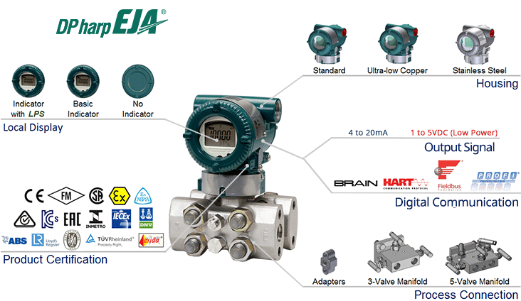 EJA440E Traditional-mount High Gauge Pressure Transmitter-Overview