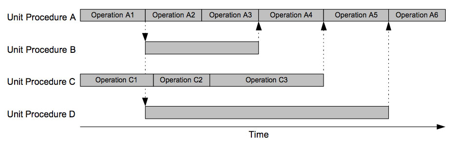 Figure 4 - Gantt Chart with Unit Procedure Coordination