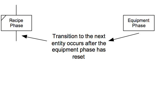 Figure 9 Implicit Transition