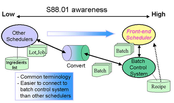Figure 4 S88 Awareness