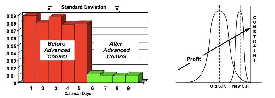 Figure 1. Before/After Control analysis
