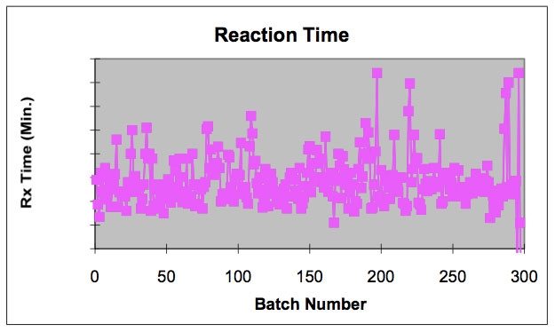 Figure 2. Batch Runs