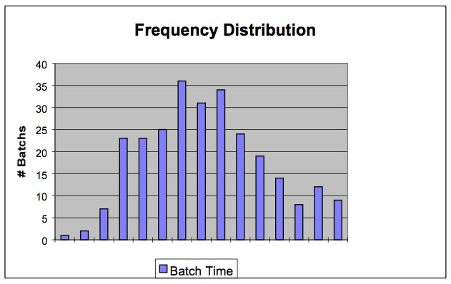 Figure 3. Frequency Histogram