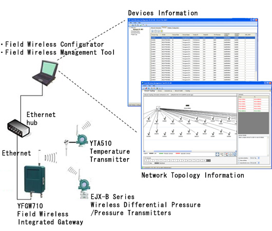 Gateway Related Software