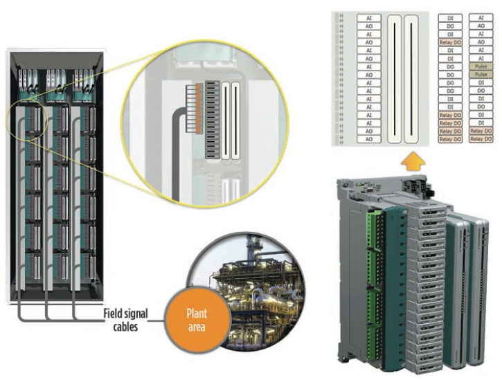 Fig 3: Configurable I/O Cabinets