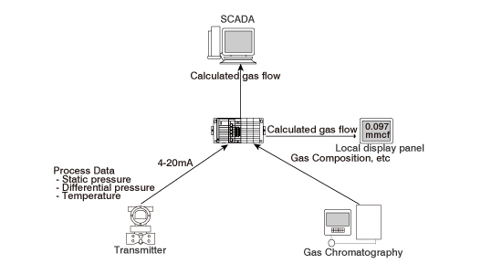Fig.1 System configuration using 4-20mA