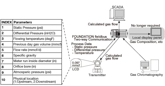 Fig.2 System configuration using FOUNDATION fieldbus