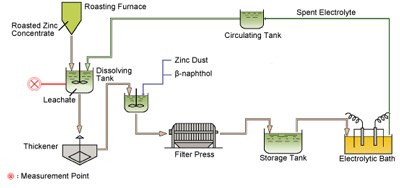 Electrolytic Zinc Manufacturing Process