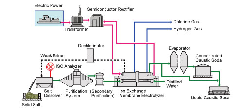 Caustic Soda Production Process