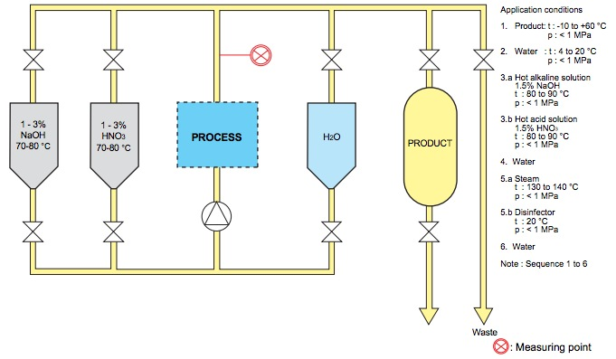 CIP Process Flow