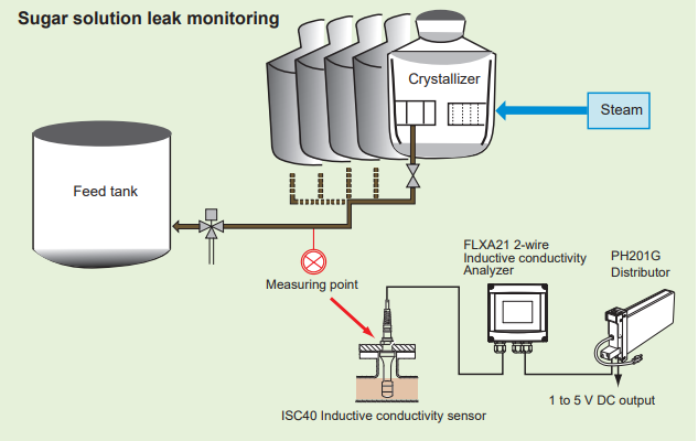 Suger Solution Leak Monitoring