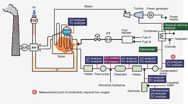 Boiler Water Quality Management Process