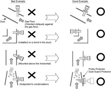 Figure 1 Instructions for Installation