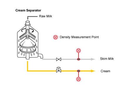ice cream manufacturing process pdf
