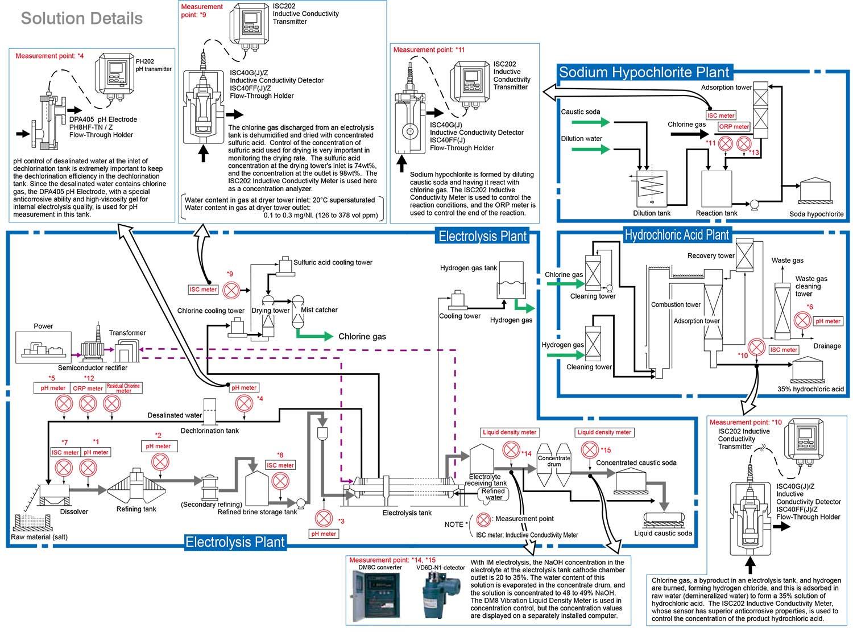 Liquid Analyzers For Electrolysis Plants Yokogawa