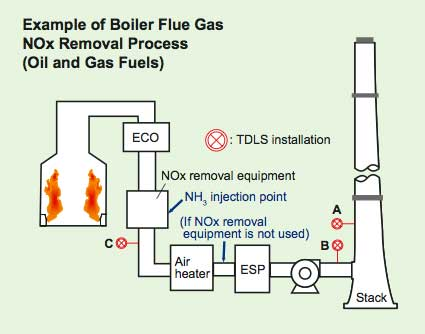 Measurement Of Nh3 Concentrations In Stack Flue Gas Using