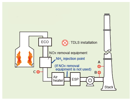 Example of NOx Removal Process