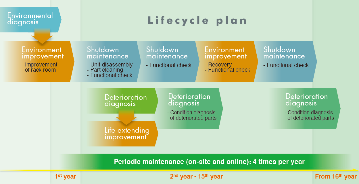 "Our Solutions:  Lifecycle Agreement ""Sustainable Plan"""