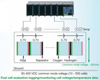 Hydrogen Fuel cell Monitoring