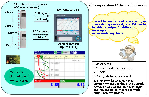 Outputting Messages When Monitoring with Gas Analyzers (DX1000)