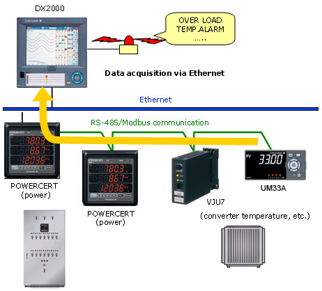 Power Monitoring, and Overall Power Monitoring Using Daqstation