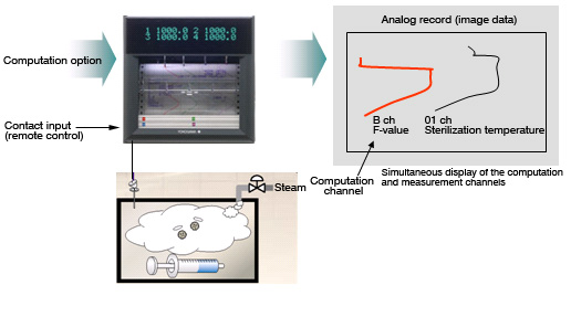 F-value Computation for the Sterilization Process for Pharmaceutical and Chemical Products