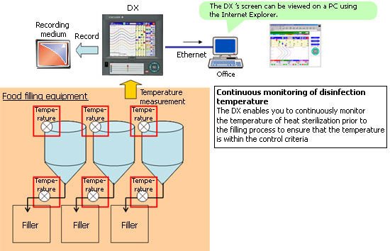 Food - Temperature Management of Food Filling Equipment