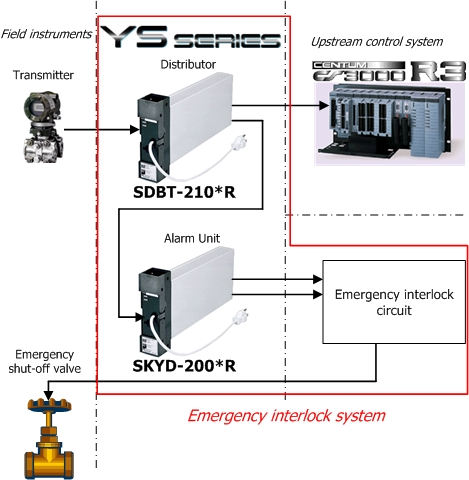 Emergency Interlock System for Petrochemical Plants and Others