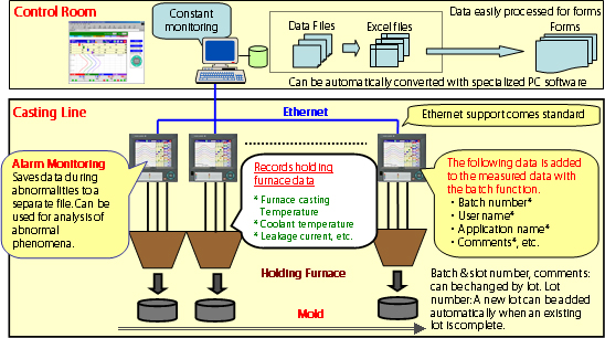 Metal Processing: Monitoring and Recording of a Holding Furnace in an Aluminum Casting Line