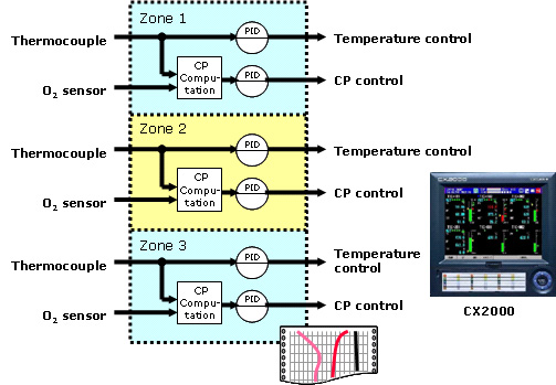 Control of a Continuous Carbonizing Furnace