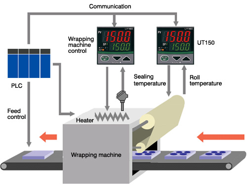 Temperature Control for Seal-heating Parts in Wrapping Machinery