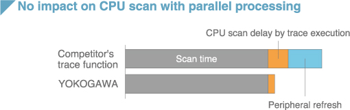 no impact on CPU scan with parallel processing