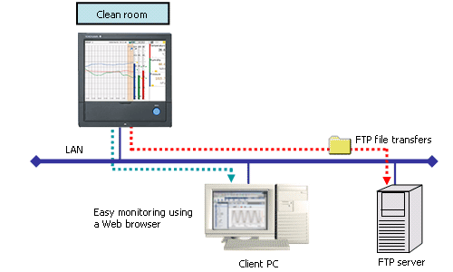 Clean Room Monitoring Systems with the Features of DXAdvanced