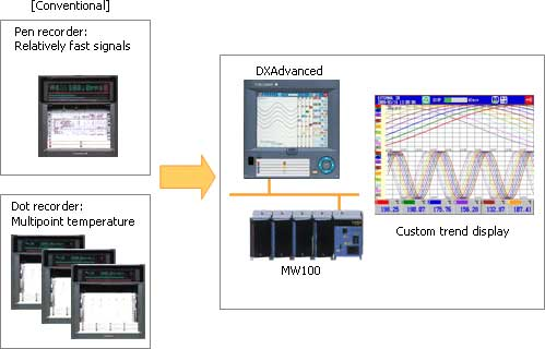 Simultaneous Monitoring of Multipoint Temperature