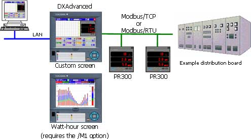 Power Monitoring with DXAdvanced and the PR300
