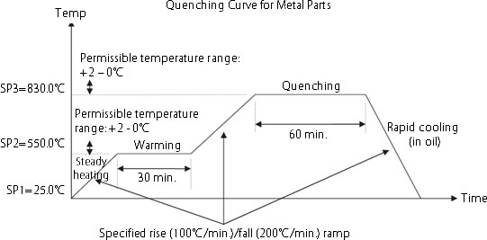 Quenching Curve for Metal Parts