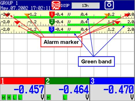 Fig. 2 Alarm marker/green band examples