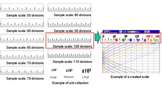 Fig. 1 Sample scale templates and their uses