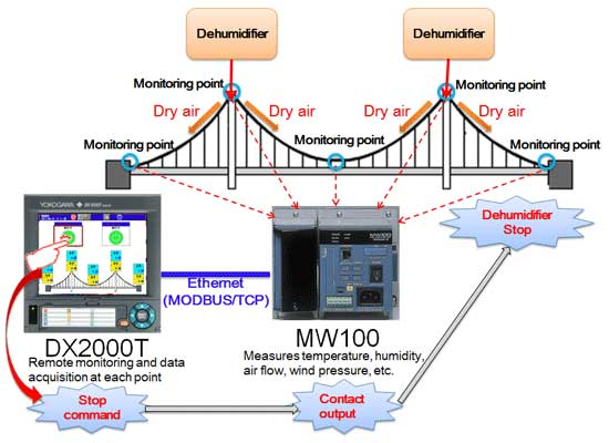 Monitoring of a suspension bridge dehumidification system