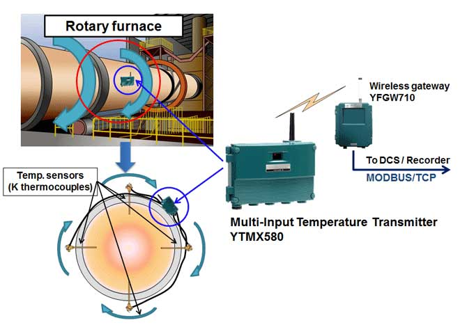 Measuring Temperature in a Rotating Furnace Using the YTMX580