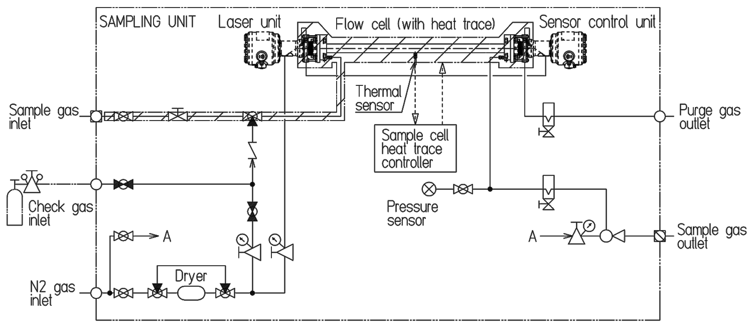 Electrolysis Plant Trace H2O Measurement