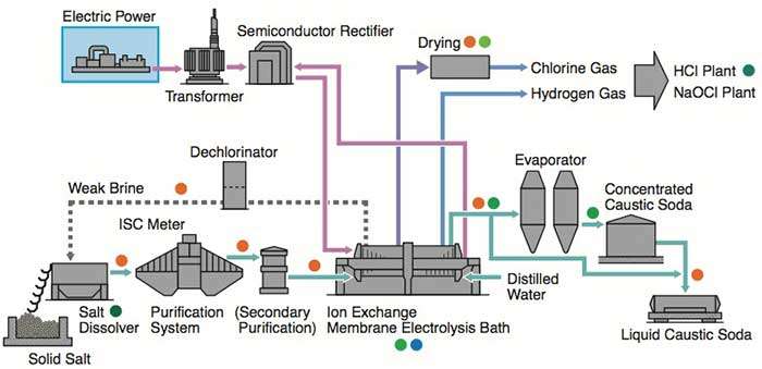 Electrolyzer Solution Instruments And Solution For Ion