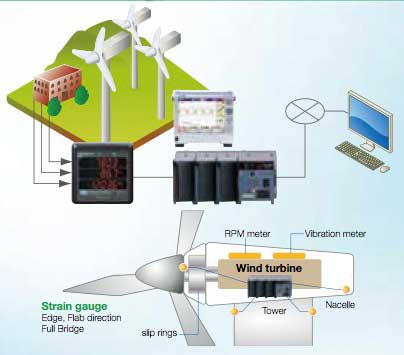 Wind Energy Data Recording and Monitoring